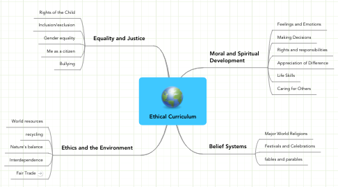 Mind Map: Ethical Curriculum