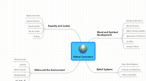 Mind Map: Ethical Curriculum