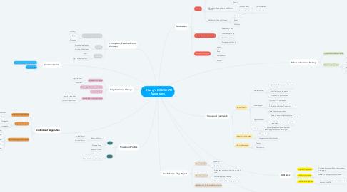 Mind Map: Henry's COMM 292 Takeaways