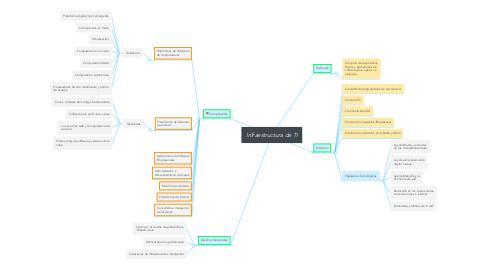 Mind Map: Infraestructura de TI