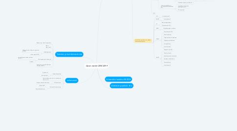 Mind Map: Open merkit 2018-2019