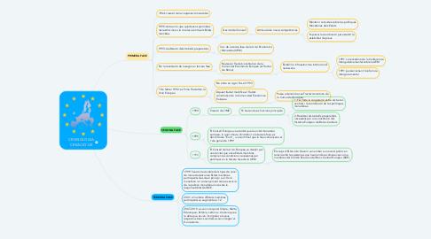 Mind Map: CRONOLOGIA CREACIÓ UE