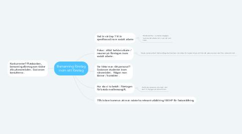 Mind Map: Bemanning företag inom sitt företag