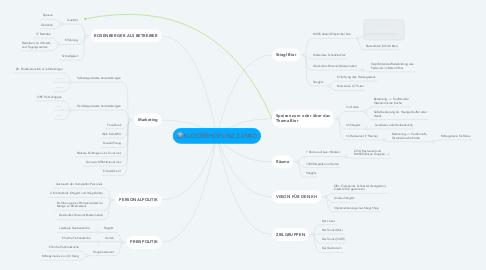 Mind Map: KLOSTERHOF LINZ 3,2 MIO