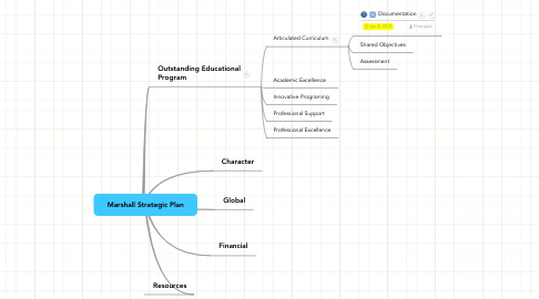 Mind Map: Marshall Strategic Plan