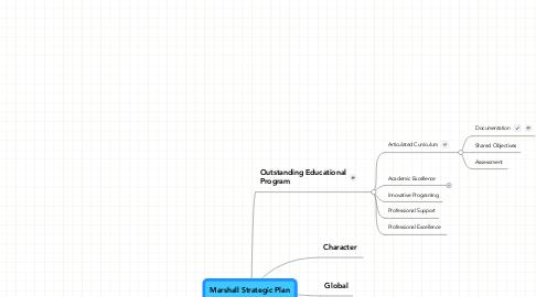 Mind Map: Marshall Strategic Plan