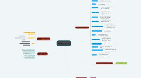 Mind Map: Способы использования наборов ЦОР в учебном процессе
