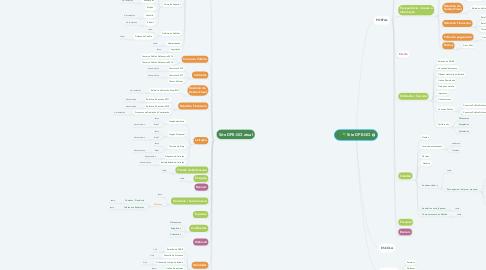 Mind Map: Site DPE-GO