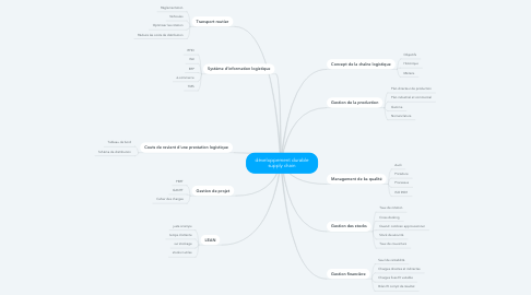 Mind Map: développement durable supply chain