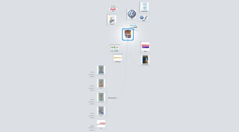 Mind Map: made in Germany