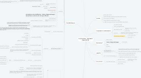 Mind Map: Le jeu sérieux (03/18)