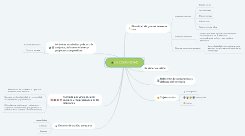 Mind Map: LA COMUNIDAD