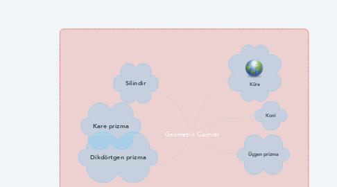 Mind Map: Geometrik Cisimler
