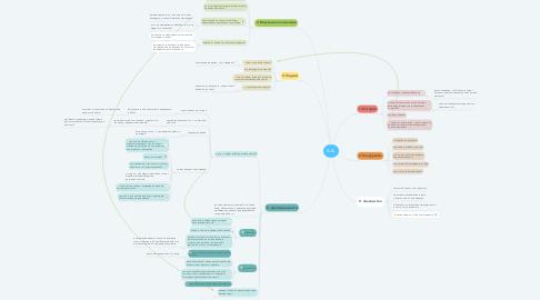 Mind Map: А.А.