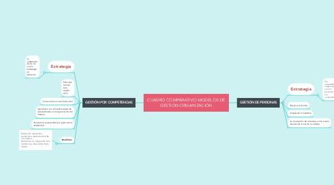 Mind Map: CUADRO COMPARATIVO MODELOS DE GESTIÓN ORGANIZACIÓN