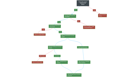 Mind Map: Does the project address the SDGs?