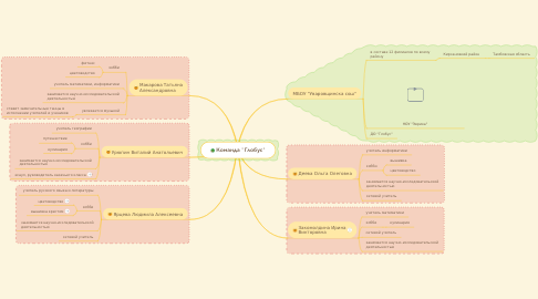 "Mind Map: Команда ""Глобус"""