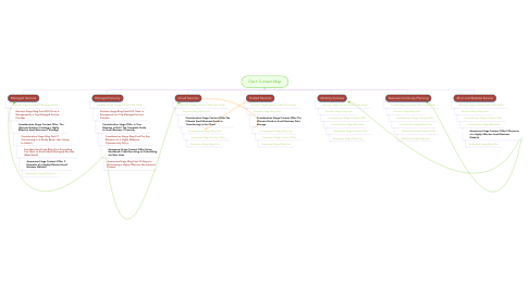Mind Map: ITech Content Map