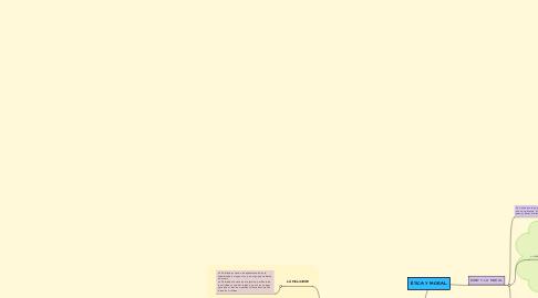 Mind Map: ÉTICA Y MORAL