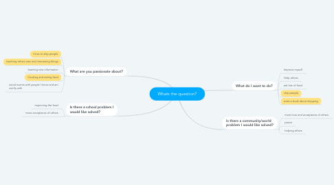 Mind Map: Whats the question?