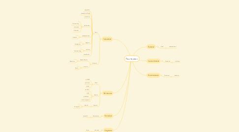 Mind Map: Plantenleer