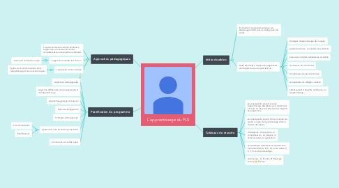 Mind Map: L'apprentissage du FLS