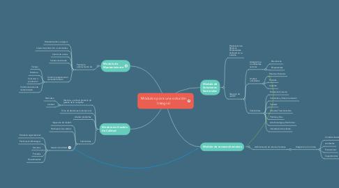 Mind Map: Módulos para una solución Integral
