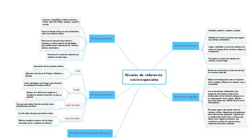 Mind Map: Niveles de referencia  socio-espaciales