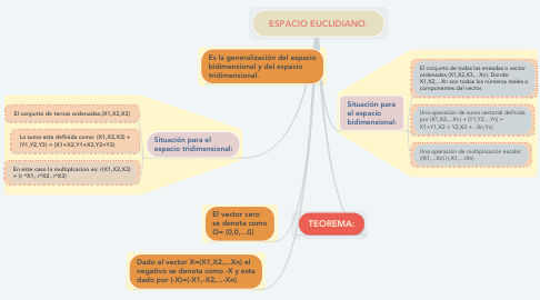 Mind Map: ESPACIO EUCLIDIANO.