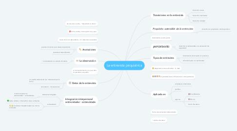 Mind Map: La entrevista psiquiatrica