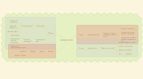 Mind Map: начальные классы
