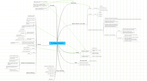 Mind Map: The Ecology of Commerce