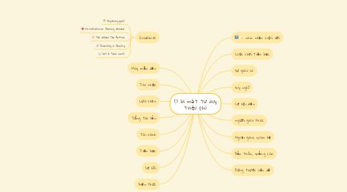 Mind Map: 17 bí mật tư duy triệu phú