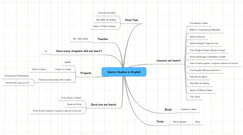 Mind Map: Islamic Studies in English