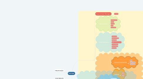 Mind Map: Hidrologia