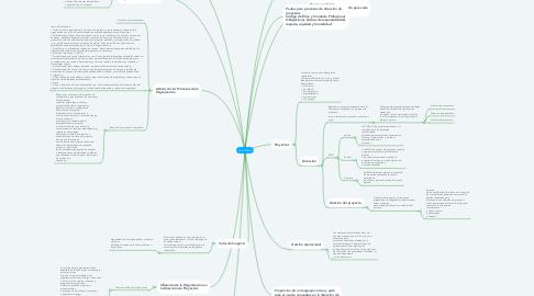 Mind Map: GUIA PMBOK