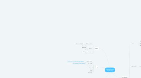 Mind Map: Możliwe kierunki współpracy