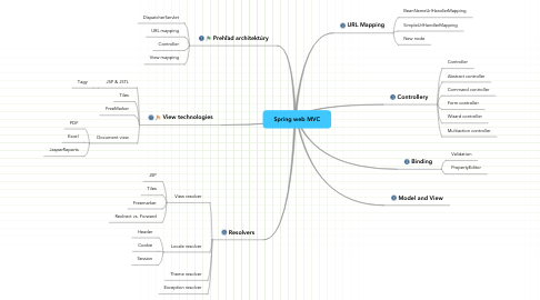 Mind Map: Spring web MVC