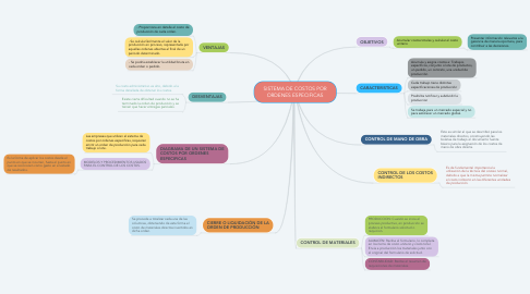 Mind Map: SISTEMA DE COSTOS POR ORDENES ESPECIFICAS