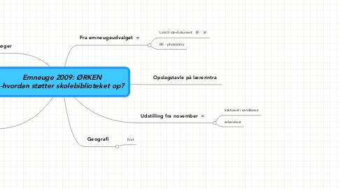 Mind Map: Emneuge 2009: ØRKEN -hvordan støtter skolebiblioteket op?