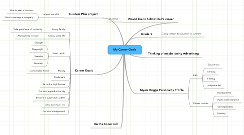 Mind Map: My Career Goals
