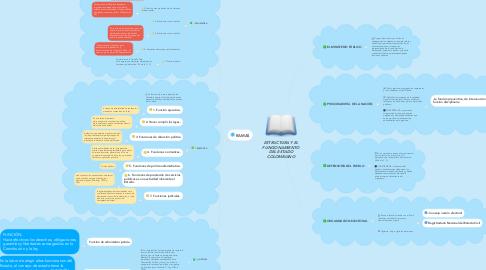 Mind Map: ESTRUCTURA Y EL FUNCIONAMIENTO DEL ESTADO COLOMBIANO