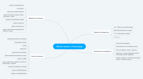 Mind Map: Фитнес центр в г.Краснодар