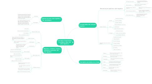 Mind Map: Conceptos importantes La palabra clave del plan logístico.