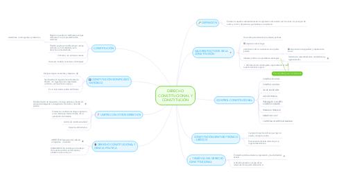Mind Map: DERECHO CONSTITUCIONAL Y CONSTITUCIÓN