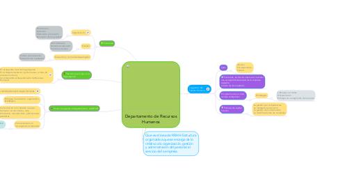 Mind Map: Departamento de Recursos Humanos