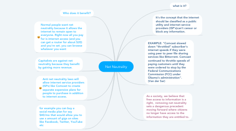 Mind Map: Net Neutrality
