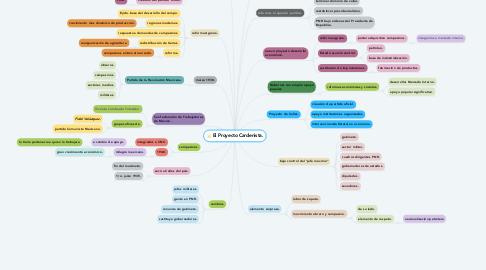 Mind Map: El Proyecto Cardenista.