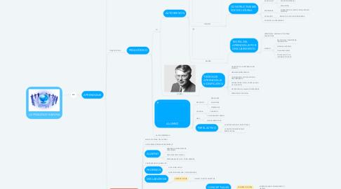 Mind Map: LA FINALIDAD HUMANA