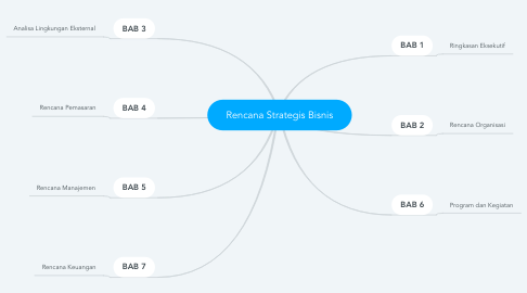 Mind Map: Rencana Strategis Bisnis